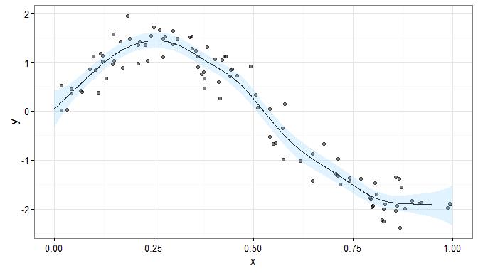 Penalised spline regression · One weiRd tip